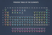 The periodic table — Stock Photo
