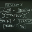 Stock Photo: Strategy plan on a blackboard