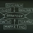 Strategy plan on a blackboard — Foto de Stock