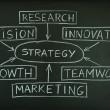 Strategy plan on a blackboard — Stock Photo