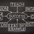 Success flow chart on a blackboard — Foto de Stock