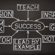 Success flow chart on a blackboard — 图库照片