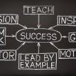 Success flow chart on a blackboard — Stock Photo