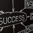 Closeup image of Success flow chart on a blackboard — Foto Stock