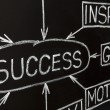 Closeup image of Success flow chart on a blackboard — Stock fotografie