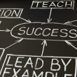 Success flow chart on a blackboard 2 — Foto Stock