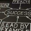 Success flow chart on a blackboard 2 — 图库照片