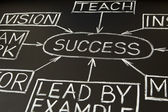 Success flow chart on a blackboard 2 — Stock Photo