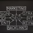 SEO flow chart on blackboard - ストック写真