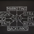 SEO flow chart on blackboard — Stock Photo
