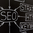 Closeup of a SEO flow chart - Stock Photo