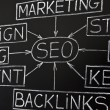 SEO flow chart on chalkboard — Stock Photo