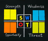SWOT analysis with note papers — Stock Photo