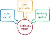 Core Vision business diagram — Stock Photo