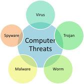 Computer threats business diagram — Stock Photo