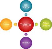Training types business diagram — Stock Photo