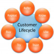 Customer lifecycle business diagram — Stock Photo #5411299