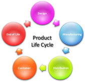 Product lifecycle business diagram — Stock Photo