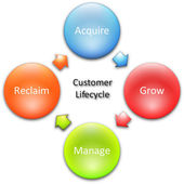 Customer lifecycle business diagram — Stock Photo