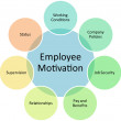 Employee motivation business diagram — Stock Photo #5420197