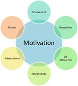 Motivation business diagram — Stock Photo