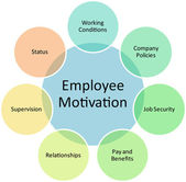 Employee motivation business diagram — Stock Photo