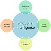Emotional Intelligence business diagram — Stock Photo