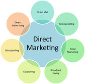 Direct marketing business diagram — Stock Photo