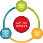 Cash flow statement diagram — Stock Photo #5480255