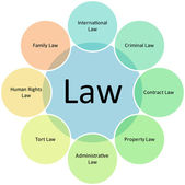Law business diagram — Stock Photo