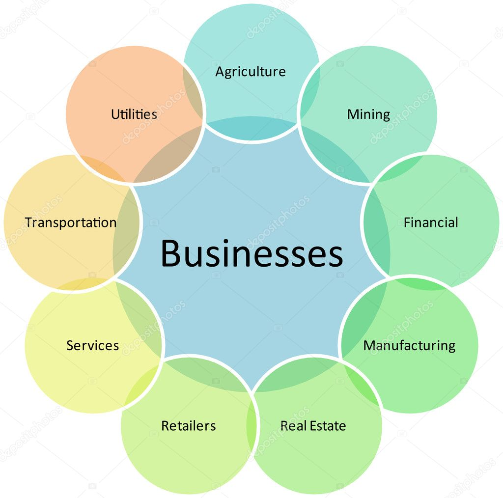 business types diagram stock photo © kgtohbu 5480301 business types diagram management strategy concept chart illustration photo by kgtohbu