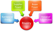 Competitive Rivalry business diagram — Stock Photo