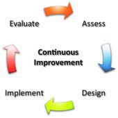 Continuous improvement business diagram — Stock Photo