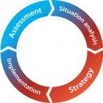 Marketing wheel — Stock Vector