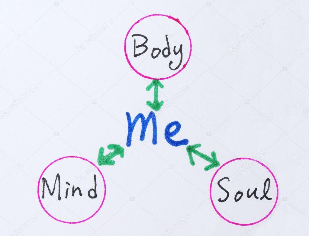 bandura mindbody relationship
