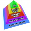 Higher Learning Education Degrees - Pyramid of Knowledge - Stock Photo