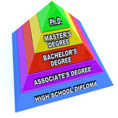 Higher Learning Education Degrees - Pyramid of Knowledge — Stock Photo
