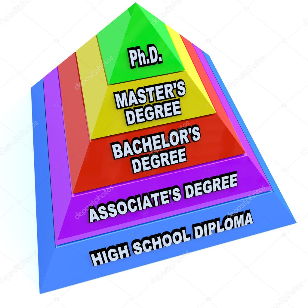 higher learning education degrees pyramid of knowledge stock a pyramid depicting the levels of higher education starting high school diploma then associate s degree bachelor s degree master s degree