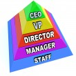 Pyramid of Chain of Command Levels in Organization - Stock Photo