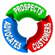 Customer Lifecycle - Converting Prospects to Customers to Advoca - Foto Stock