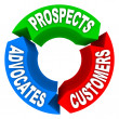 Customer Lifecycle - Converting Prospects to Customers to Advoca - Stock Photo