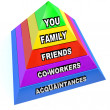Pyramid of Personal Communication Network Relationships — Stock Photo
