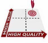 Hoge kwaliteit en waarde op matrix ideale productplanning — Stockfoto