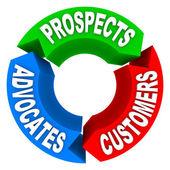 Klantlevenscyclus - vooruitzichten omzetten in klanten advoca — Stockfoto