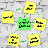 The Customer Experience from Sale to Product Service Support — Stock Photo