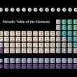Periodic Table of the Elements — Imagens vectoriais em stock