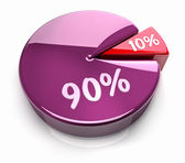 Pie Chart 10 - 90 percent — Stock Photo