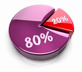 Pie Chart 20 - 80 percent — Stock Photo