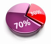 Pie Chart 30 - 70 percent — Stock Photo