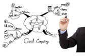 Businessman's hand draw cloud computing concept mind mapping — Stock Photo